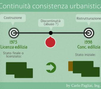 Continuità Degli Atti Urbanistici