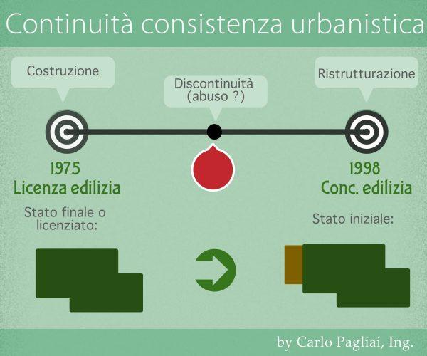 discontinuità urbanistica