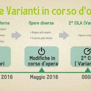 Varianti Alla CILA Di Inizio Lavori? No Puede Ser