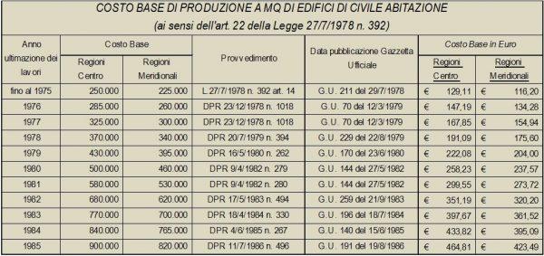 costo base produzione legge 392-1978 equo canone