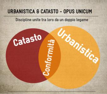 Prima Di Aggiornare La Planimetria Catastale Occorre Verificare La Conformità Urbanistica