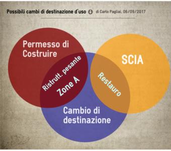 Cambio D'uso In Centro Storico: TAR Toscana Ammette Il Restauro Con SCIA